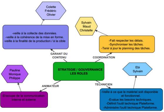 Roles-redevabilités_Cercle_WebDoc